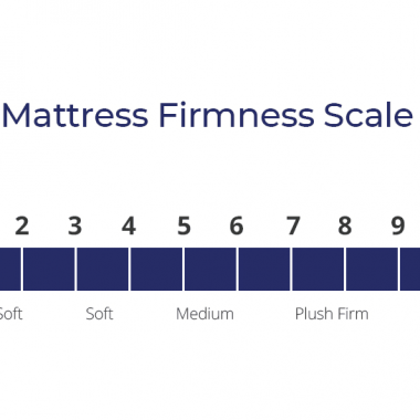 How to understand Mattress Firmness