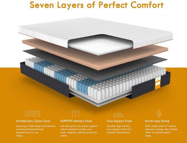 Inofia 7-Zone Memory Foam and Spring Hybrid Mattress Review